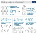 Why act on rubbish? Courtesy of WRAP